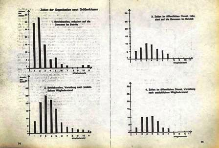 Organisationsstatistik des KBW, Frühjahr 1974